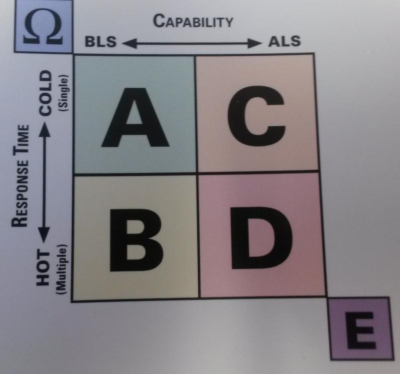 EMD Response-Capability Model.jpg